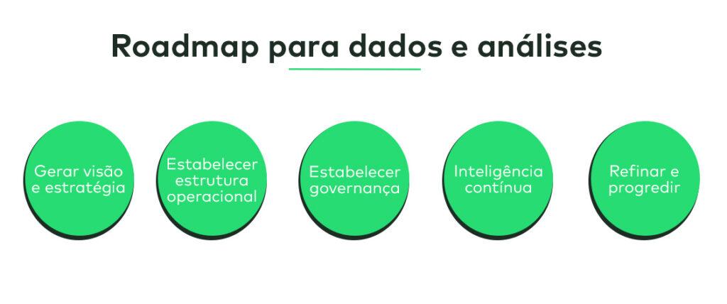 Roadmap melhores estratégias para dados e análises (analytics)